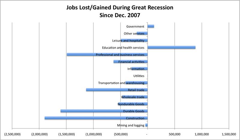 JOBS-LOST